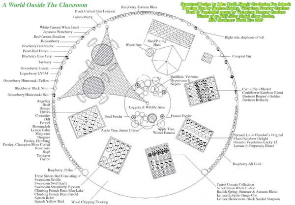 Garden Plan Of A World Outside The Classroom